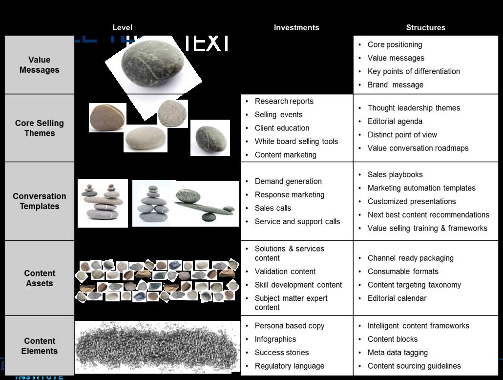 Content Architecture Picture