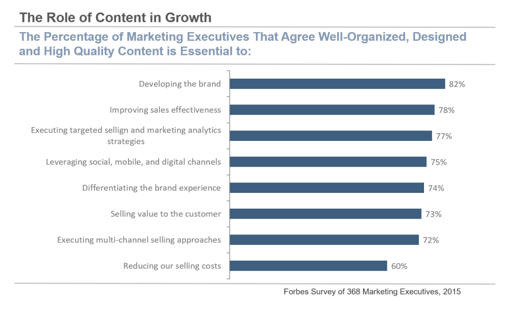 Role of content in growth