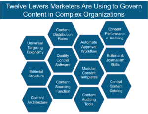 Content Governance Levers