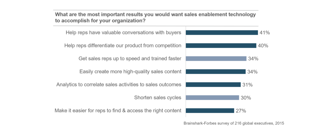 sales-enablement-stats