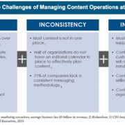 The challenge of marketing content at scale