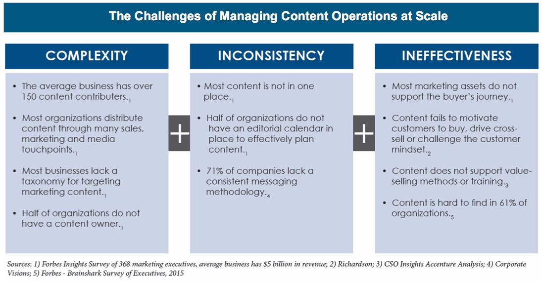 Challenge of marketing content at scale